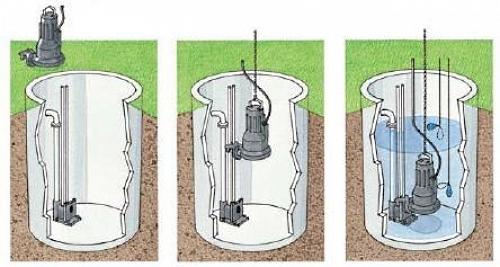 Установка и погружение фекального насоса в выгребную яму