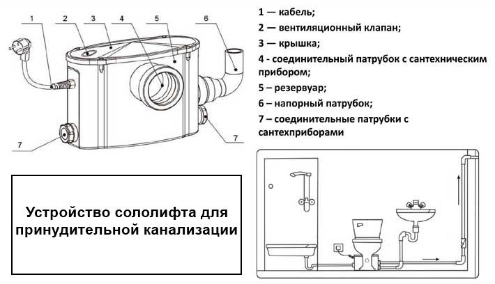 Устройство сололифта для принудительной канализации