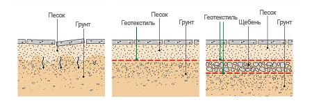 Геотекстиль предотваращает вдавливание щебня в грунт