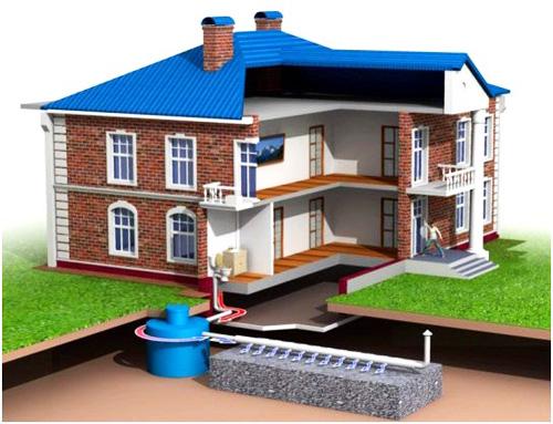 Автономная канализация в частном доме как выбрать