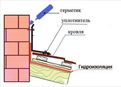Замазка герметиком