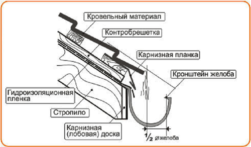 Монтаж крюка Дёке