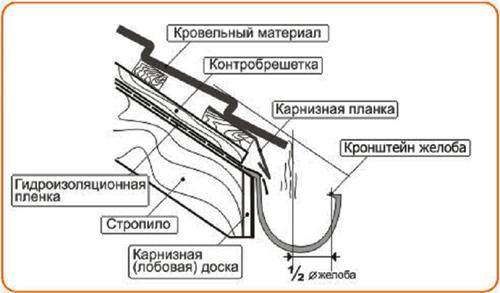 Схема монтажа водосточной системы фото 923