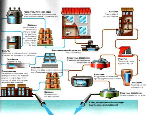 Обслуживание систем водоотведения