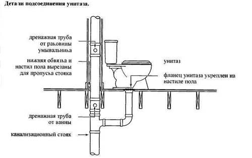 Подкл. унитаза