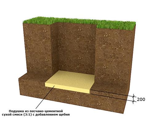 Подушка песок-цемент