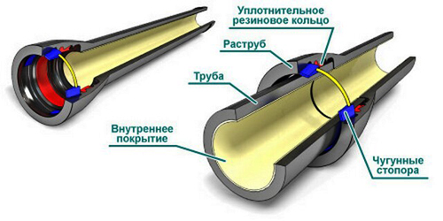 Раструбные трубы