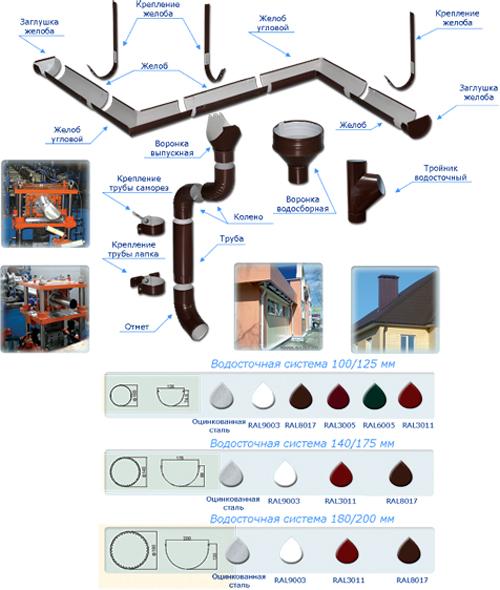Водосточная система альта профиль схема монтажа