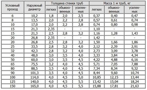 Таблица Госта