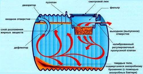 Анаэробный септ