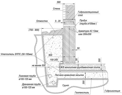 Глубина заложения ливневой канализационной
