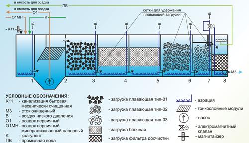 Глубокая очистка сток вод