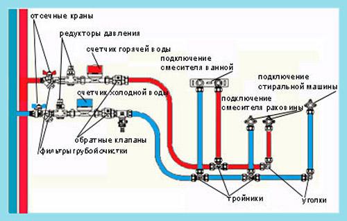 Инструкция прокладки труб
