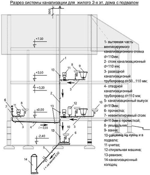 Канал система многоэтажного дома