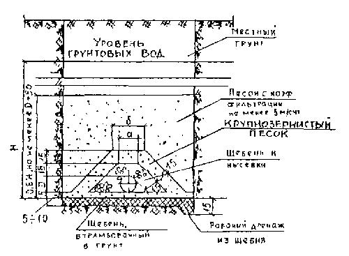 Нормы СНиП для дрен+