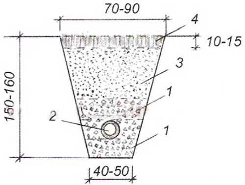 Размеры траншеи