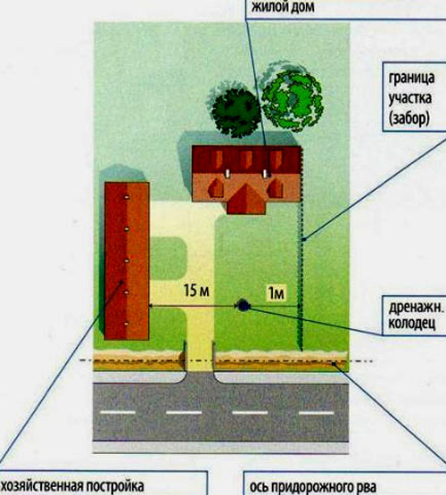 Расположение ямы