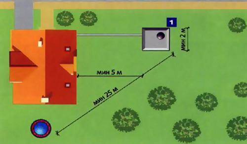 Расстояние канализационного колодца от дома