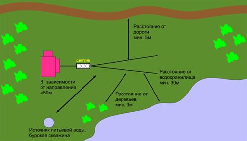 Расстояние от септика до колодца