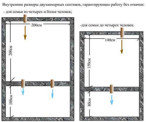 Схема септика своими руками для частного дома