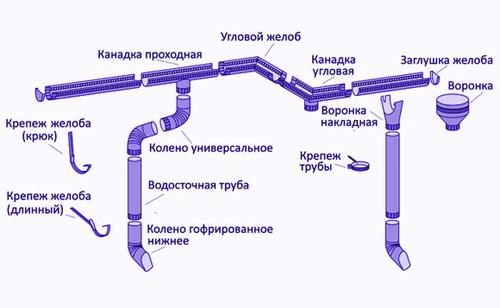 Расчёт водосточной системы