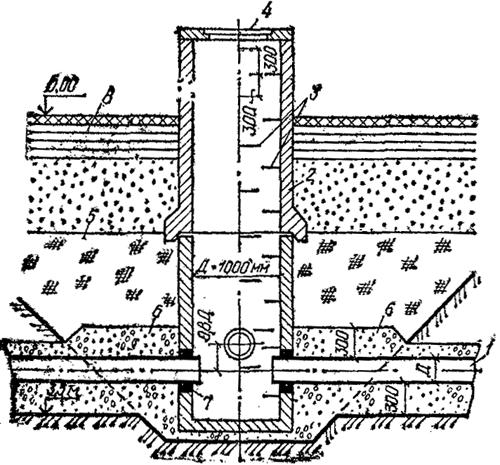 Монтаж железобетонных колодцев снип обязанности мастера жби цеха