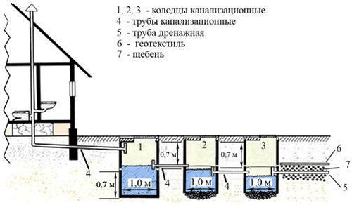 Схема Снип колодца