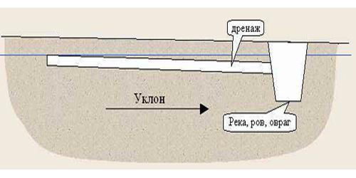 Схема уклона