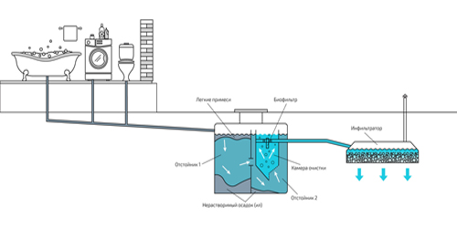 Схема установки септика