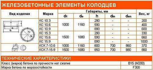 опора электропередач железобетонная цена