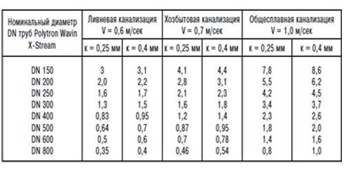 Таблица СНип