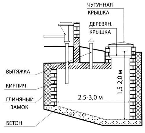 Расстояние от выгребной ямы до соседнего участка