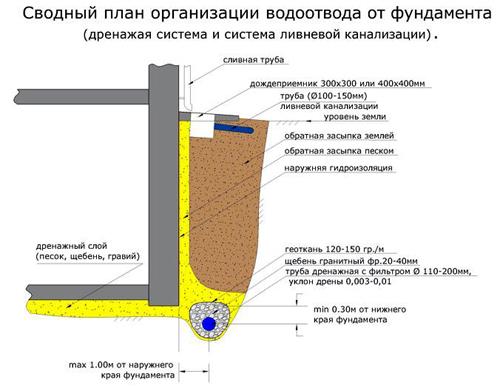 Устройство ливневой канализации по СНиПу