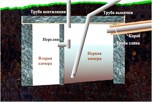 Устройство ямы с переливом