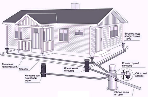 Устро-во дрен системы и фунд здания