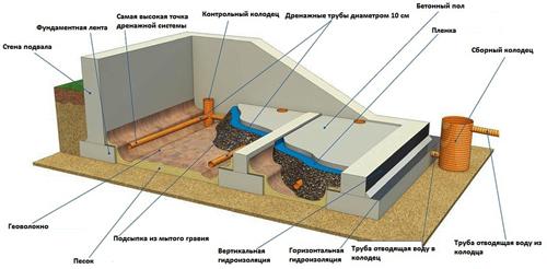 Устр-во внутреннего дренажа в подвале