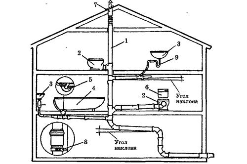 Устр-во системы канализации