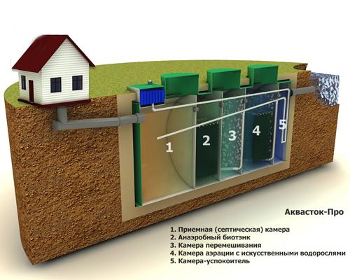 автономные энергозависимые установки
