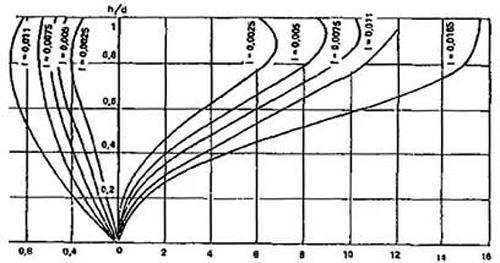 гидравлических расчетов дренажа