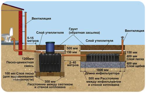 инструкции по эксплуатации септиков Биотанк