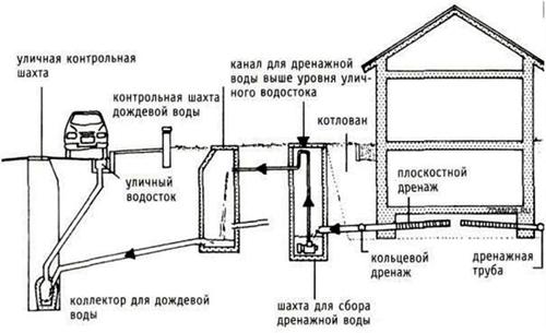 пример пристенного дренажа фундамента