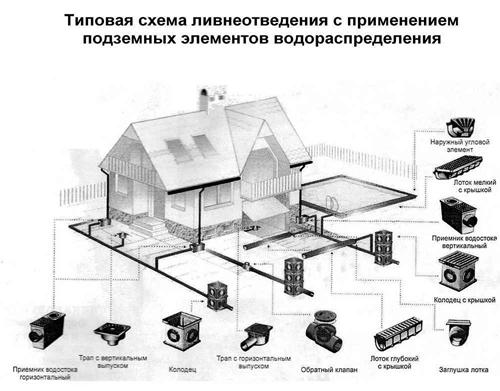 проектирование ливневой канализации3