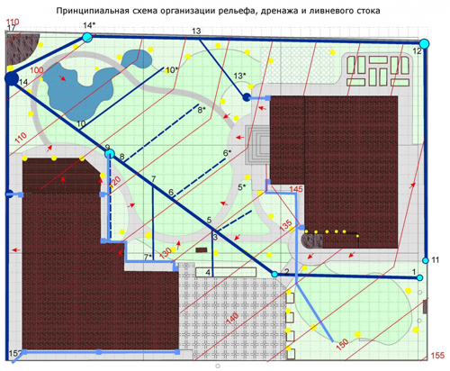 проект дренажной системы участка