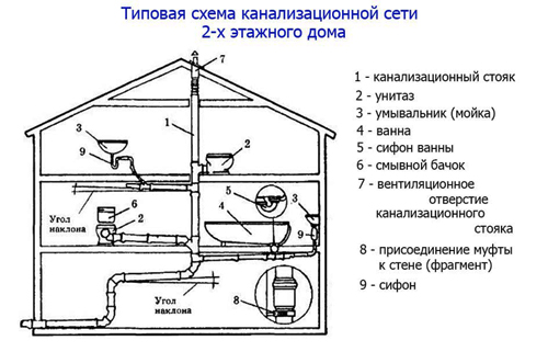 схема разводки канализации в частном доме2