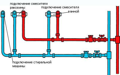 Рис. 1 – Схема последовательной разводки