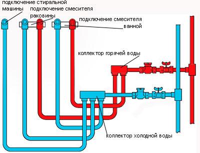 Рис. 2 – Схема коллекторной разводки