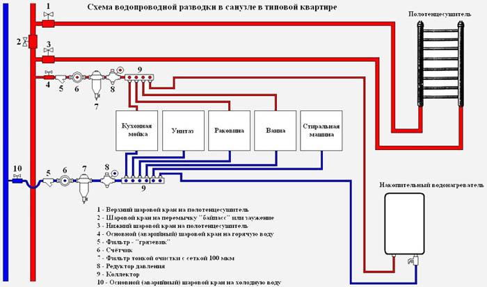 Рис. 3 – Полная схема водопровода (коллекторный тип разводки).