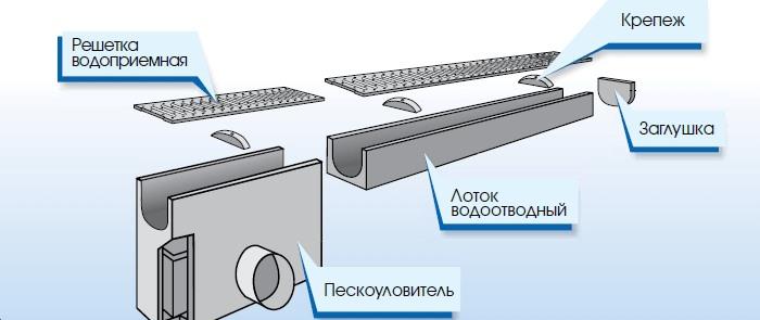 Схема лотка с пескоуловителем