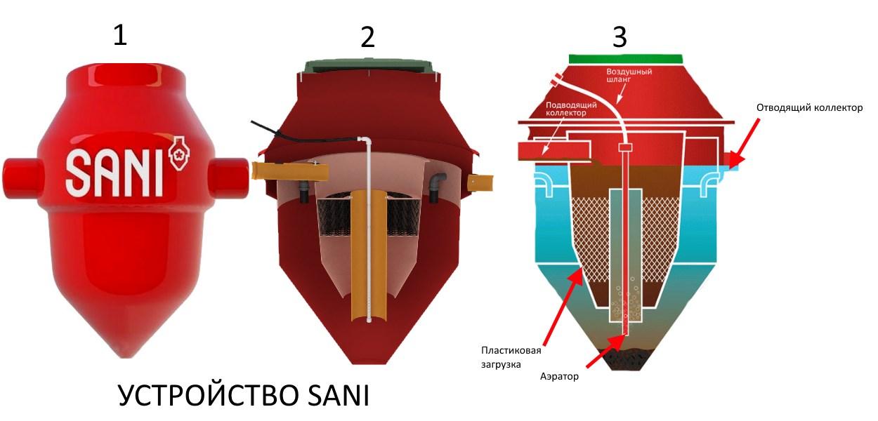 Внутреннее устройство канализации Sani