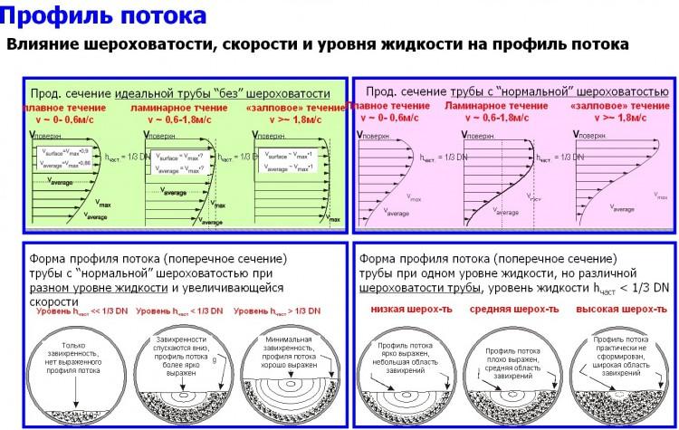 profil-potoka